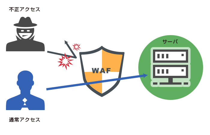 WAFの仕組みイメージ